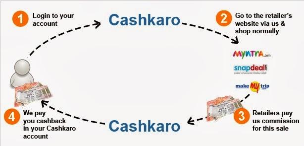 How CashKaro Works