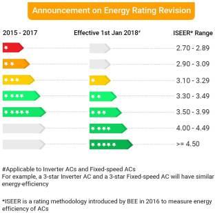 Hitachi RSF312HBEA 1 Ton 3 Star Bee Rating 2018 Copper Inverter Split AC